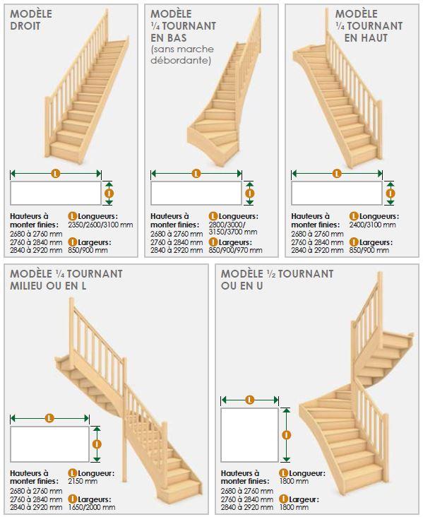 tremie escalier droit beautiful combles amnages with. Black Bedroom Furniture Sets. Home Design Ideas