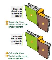 Portes d 39 int rieur batiman experts en menuiseries et for Huisserie de porte definition